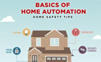 Basics of Home Automation